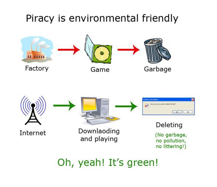 Зелёное пиратство