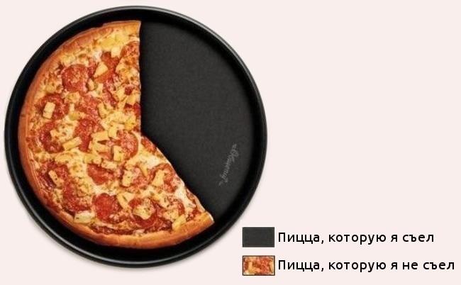 Диаграмма из пиццы