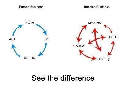 Разница подходов