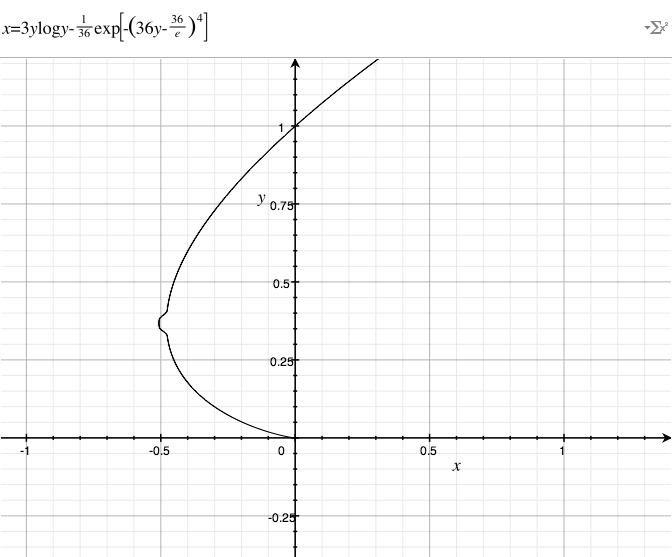 Формула груди