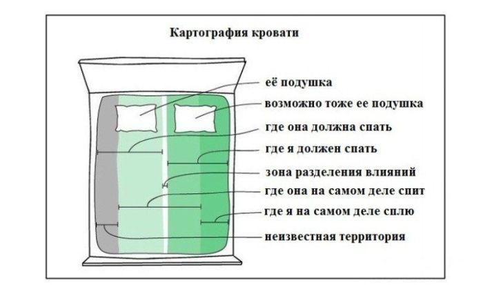 Картография кровати