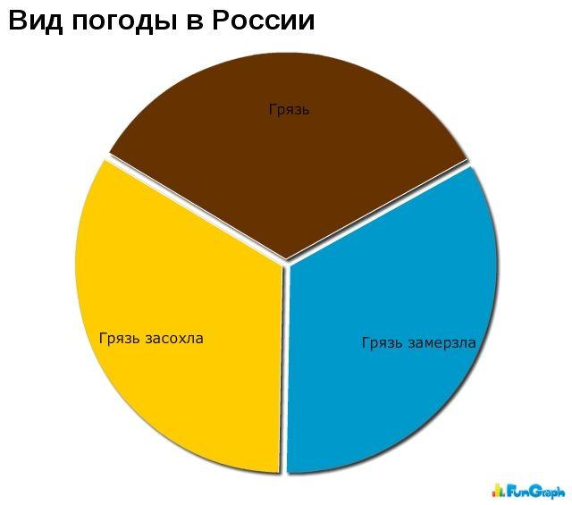 Виды погоды в России