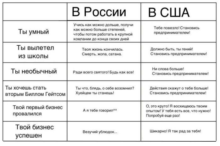 В России и США