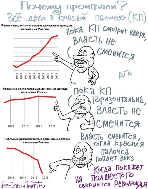 График революции