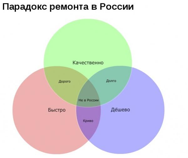 Парадокс ремонта в России